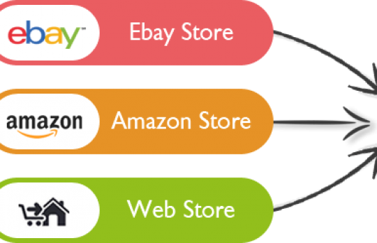 Multichannel E-Commerce Solution